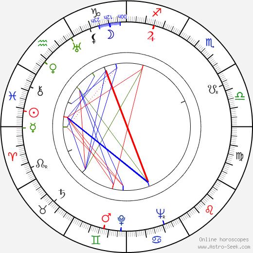 Jiří Vondrovič astro natal birth chart, Jiří Vondrovič horoscope, astrology