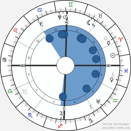 Karl Malden wikipedia, horoscope, astrology, instagram