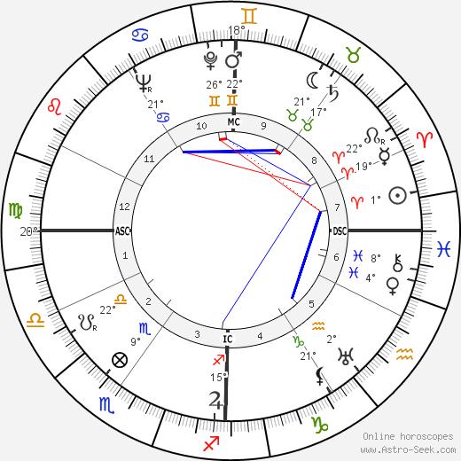 Karl Malden birth chart, biography, wikipedia 2020, 2021