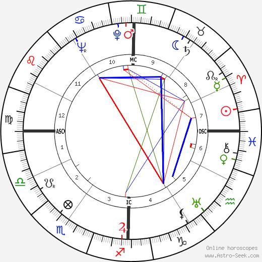 Karl Malden birth chart, Karl Malden astro natal horoscope, astrology
