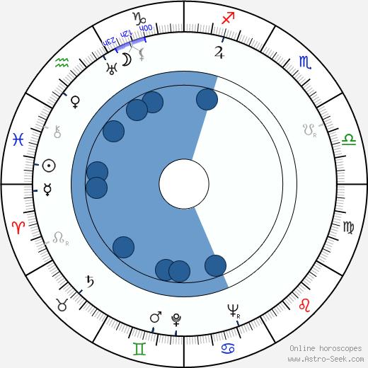 Kyllikki Väre wikipedia, horoscope, astrology, instagram