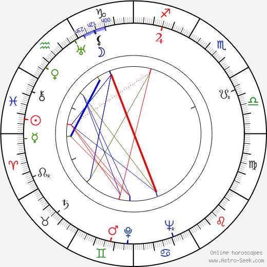 Kyllikki Väre день рождения гороскоп, Kyllikki Väre Натальная карта онлайн