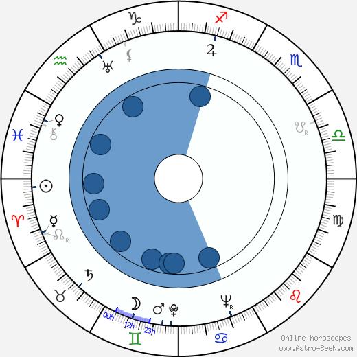 Lajos Alszeghy wikipedia, horoscope, astrology, instagram