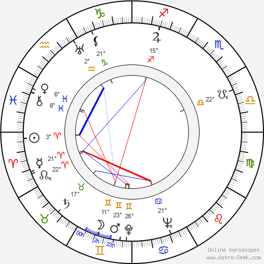 Lajos Alszeghy birth chart, biography, wikipedia 2019, 2020