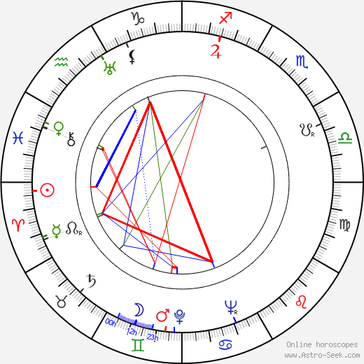 Lajos Alszeghy birth chart, Lajos Alszeghy astro natal horoscope, astrology