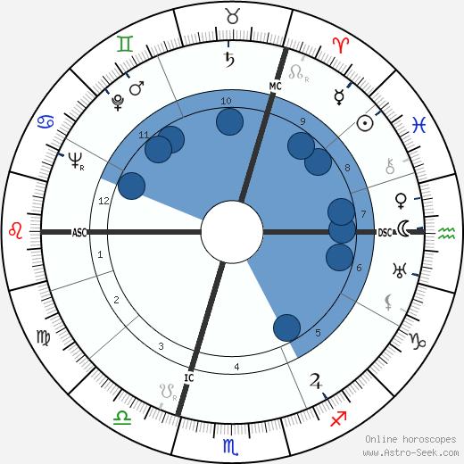 Louis Paul Boon wikipedia, horoscope, astrology, instagram