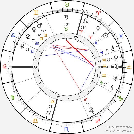 Louis Paul Boon birth chart, biography, wikipedia 2020, 2021