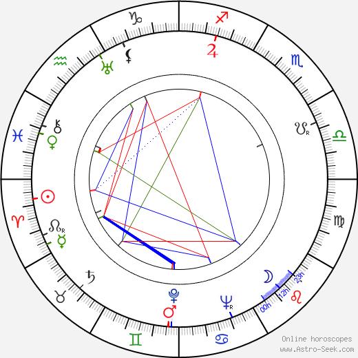 Lucille Fletcher день рождения гороскоп, Lucille Fletcher Натальная карта онлайн