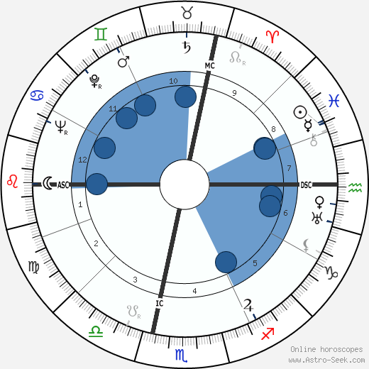 Mario Genta wikipedia, horoscope, astrology, instagram