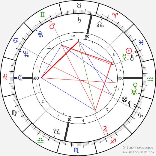 Марио Джента Mario Genta день рождения гороскоп, Mario Genta Натальная карта онлайн