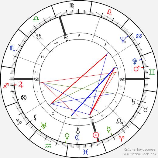 Пэт Никсон Pat Nixon день рождения гороскоп, Pat Nixon Натальная карта онлайн