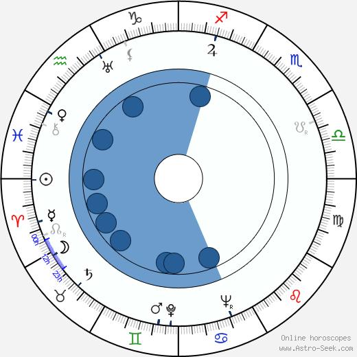 Peter Bull wikipedia, horoscope, astrology, instagram