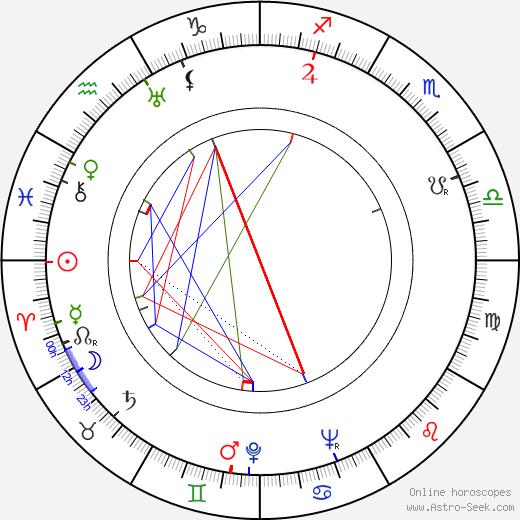 Peter Bull день рождения гороскоп, Peter Bull Натальная карта онлайн
