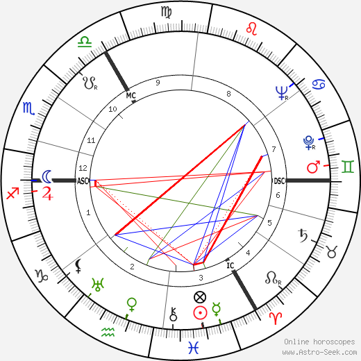 Siegfried Borries день рождения гороскоп, Siegfried Borries Натальная карта онлайн
