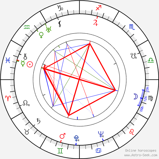 Viljo Karhu birth chart, Viljo Karhu astro natal horoscope, astrology