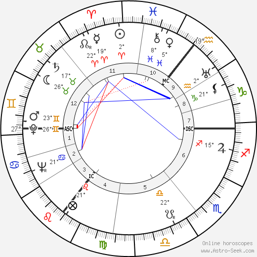 Wernher von Braun birth chart, biography, wikipedia 2018, 2019