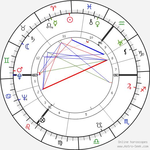 Wernher von Braun astro natal birth chart, Wernher von Braun horoscope, astrology