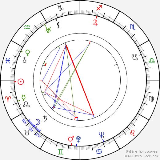 Wilfrid Brambell день рождения гороскоп, Wilfrid Brambell Натальная карта онлайн