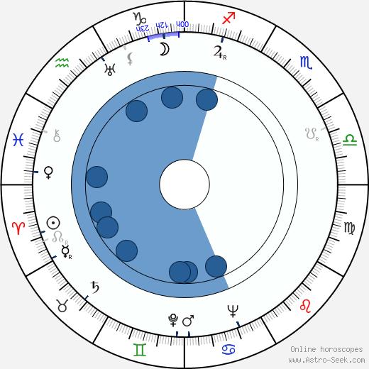Aída Villadeamigo wikipedia, horoscope, astrology, instagram