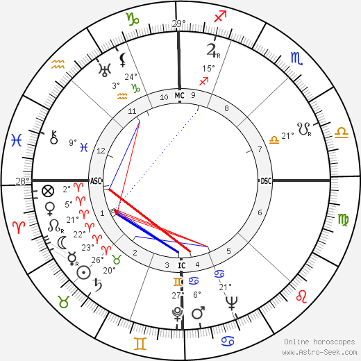 Benigno Zaccagnini birth chart, biography, wikipedia 2019, 2020