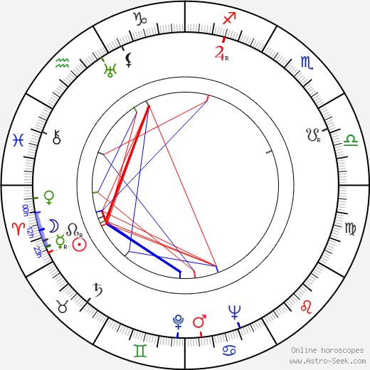 Catherine Scorsese день рождения гороскоп, Catherine Scorsese Натальная карта онлайн