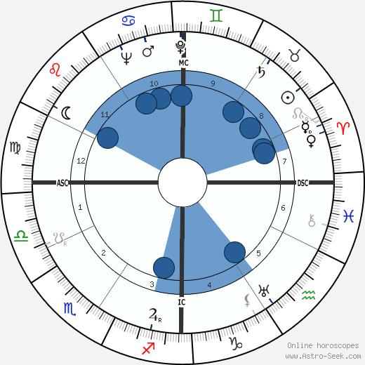 Donald C. Spencer wikipedia, horoscope, astrology, instagram