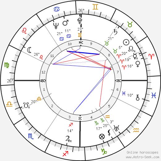 Donald C. Spencer birth chart, biography, wikipedia 2019, 2020