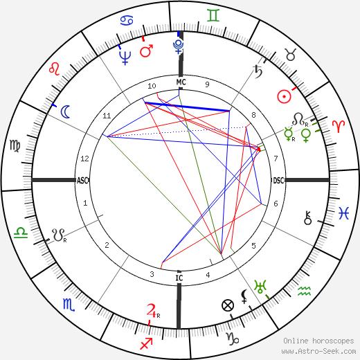Donald C. Spencer astro natal birth chart, Donald C. Spencer horoscope, astrology