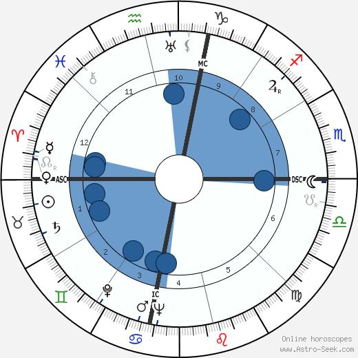 Emery Hawkins wikipedia, horoscope, astrology, instagram