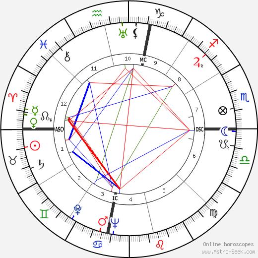 Эмери Хокинс Emery Hawkins день рождения гороскоп, Emery Hawkins Натальная карта онлайн