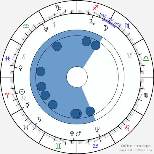 Emilio Tuero wikipedia, horoscope, astrology, instagram