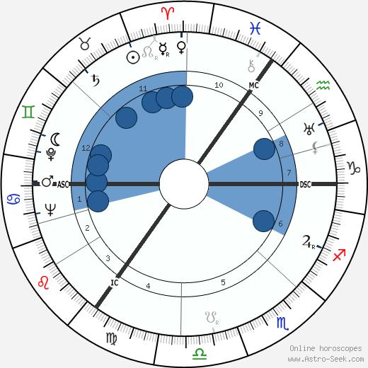 Feike Asma wikipedia, horoscope, astrology, instagram