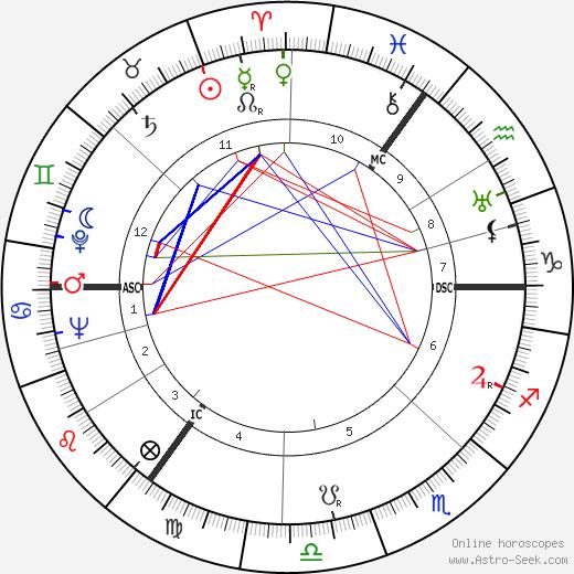 Feike Asma день рождения гороскоп, Feike Asma Натальная карта онлайн