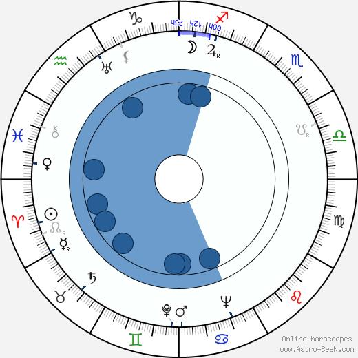 Gabriela Třešňáková wikipedia, horoscope, astrology, instagram