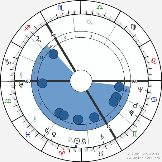 Georges Beaucourt wikipedia, horoscope, astrology, instagram