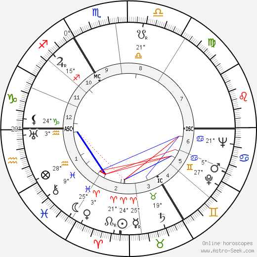 Georges Beaucourt birth chart, biography, wikipedia 2017, 2018