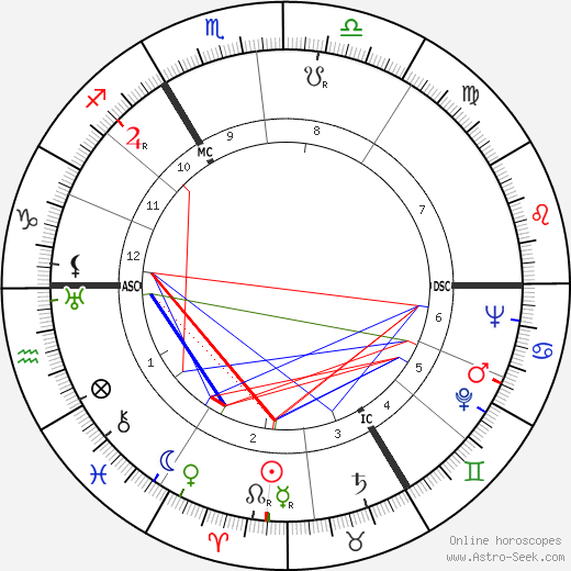 Georges Beaucourt astro natal birth chart, Georges Beaucourt horoscope, astrology