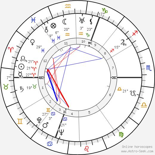 Georges Franju birth chart, biography, wikipedia 2019, 2020