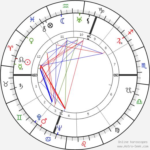 Georges Franju birth chart, Georges Franju astro natal horoscope, astrology