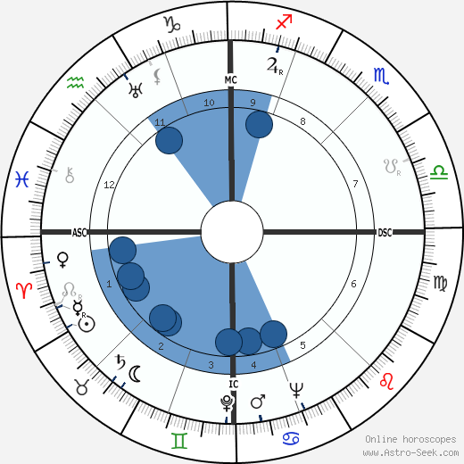 Glenn Seaborg wikipedia, horoscope, astrology, instagram
