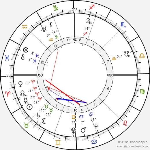 Glenn Seaborg birth chart, biography, wikipedia 2019, 2020
