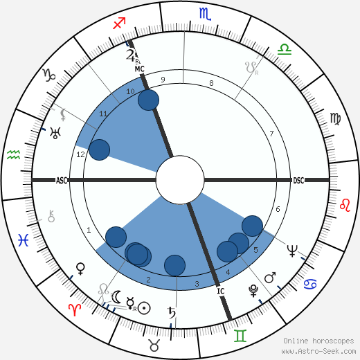 Hélène Perdrière wikipedia, horoscope, astrology, instagram