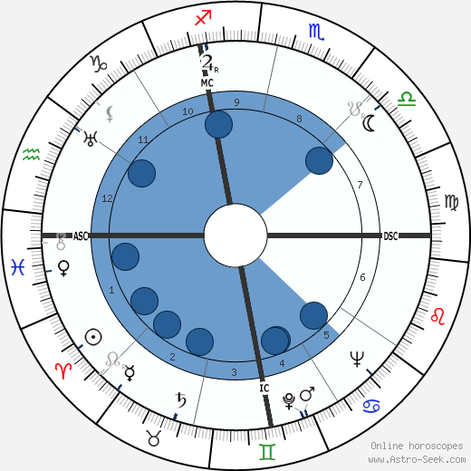 Herbert Mills wikipedia, horoscope, astrology, instagram