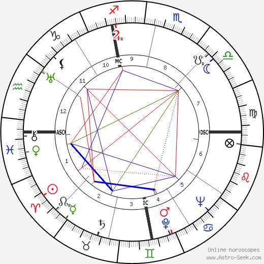 Herbert Mills день рождения гороскоп, Herbert Mills Натальная карта онлайн