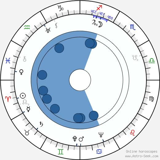 Jan Brzák-Felix wikipedia, horoscope, astrology, instagram