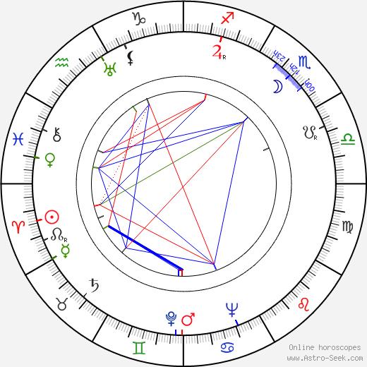 Jan Rybkowski tema natale, oroscopo, Jan Rybkowski oroscopi gratuiti, astrologia