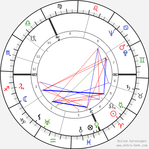 Jean Accart tema natale, oroscopo, Jean Accart oroscopi gratuiti, astrologia