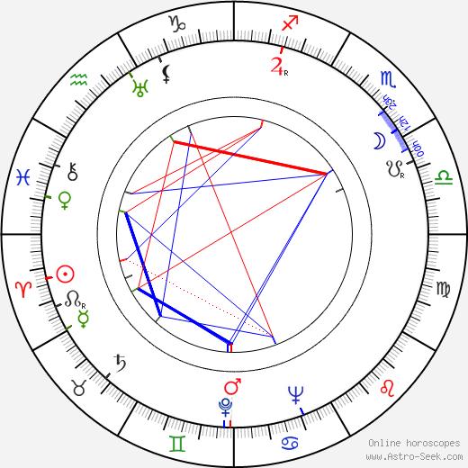 Jiřina Štěpničková birth chart, Jiřina Štěpničková astro natal horoscope, astrology