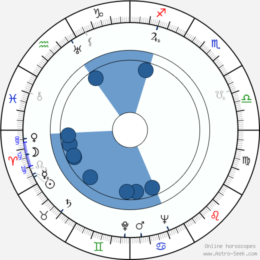 John Halas wikipedia, horoscope, astrology, instagram