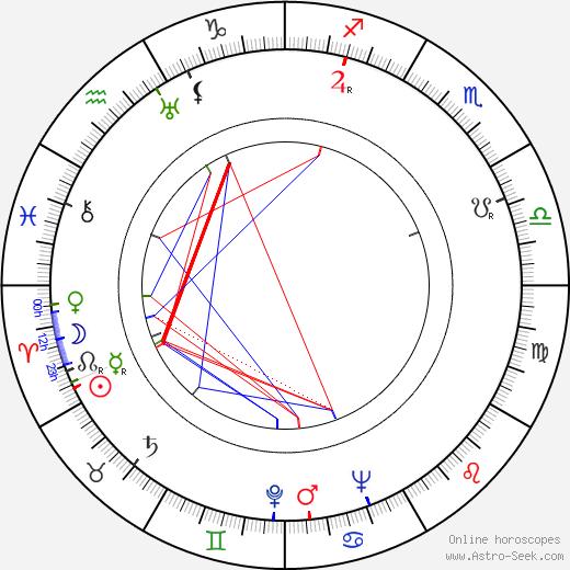 John Halas день рождения гороскоп, John Halas Натальная карта онлайн